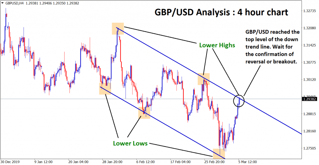 gbp usd reached top level of down trend line
