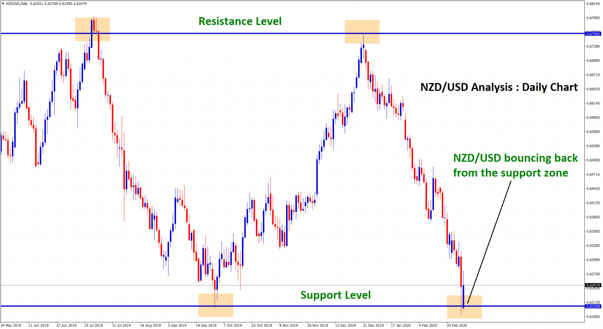 nzd usd reversal happened from support level