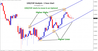 usd chf uptrend move higher highs higher lows