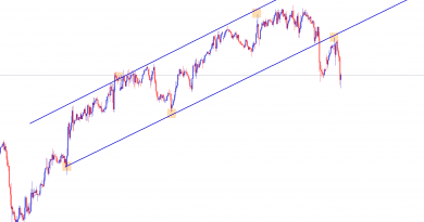 usdchf sell trade confirmed after breakout and re-test