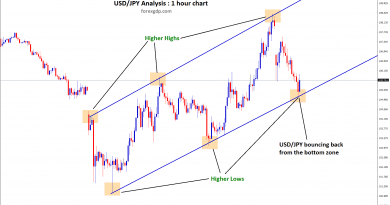 usd jpy bouncing back from the bottom zone