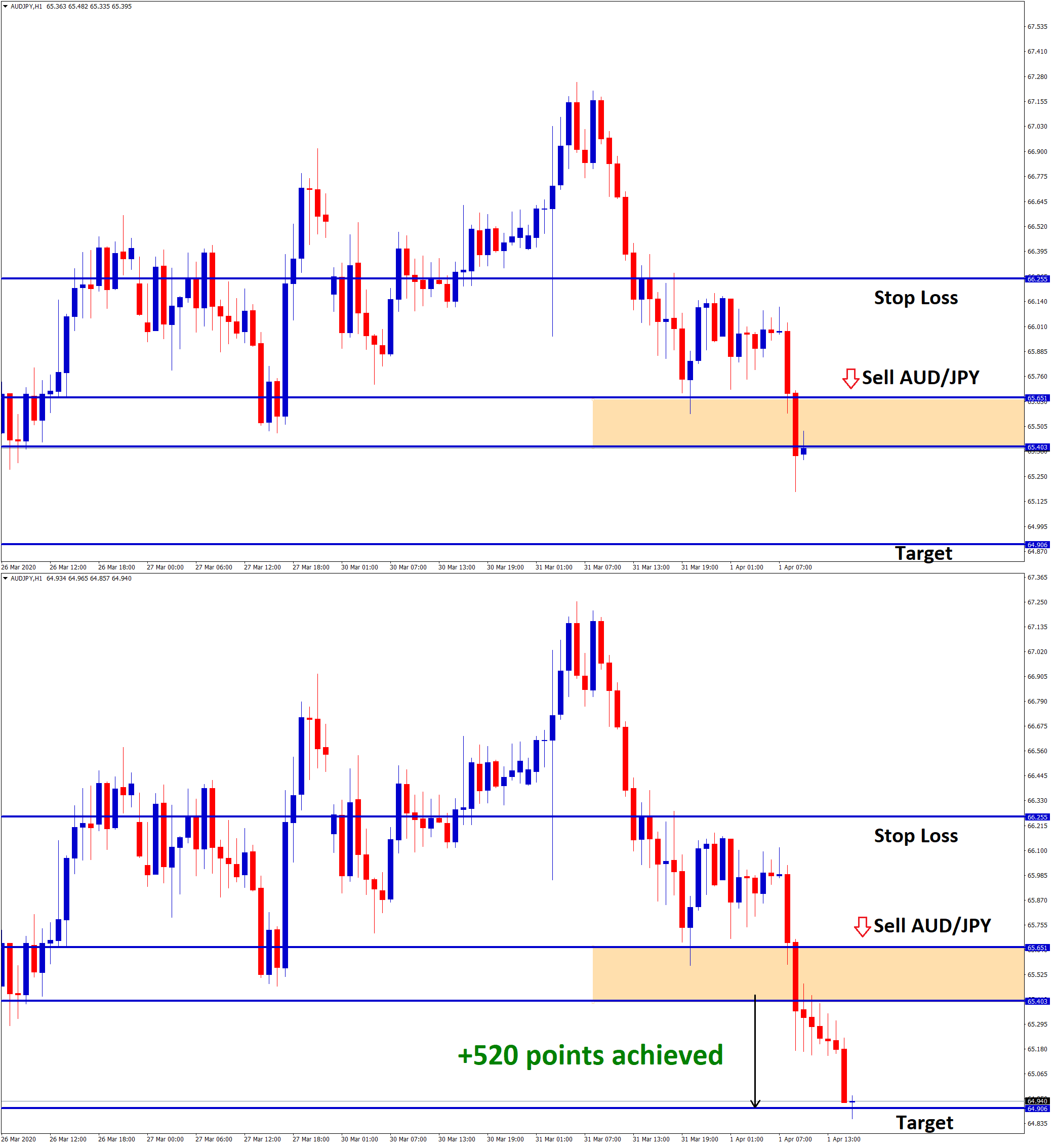 Sell aud jpy signal reached 52 pips profit