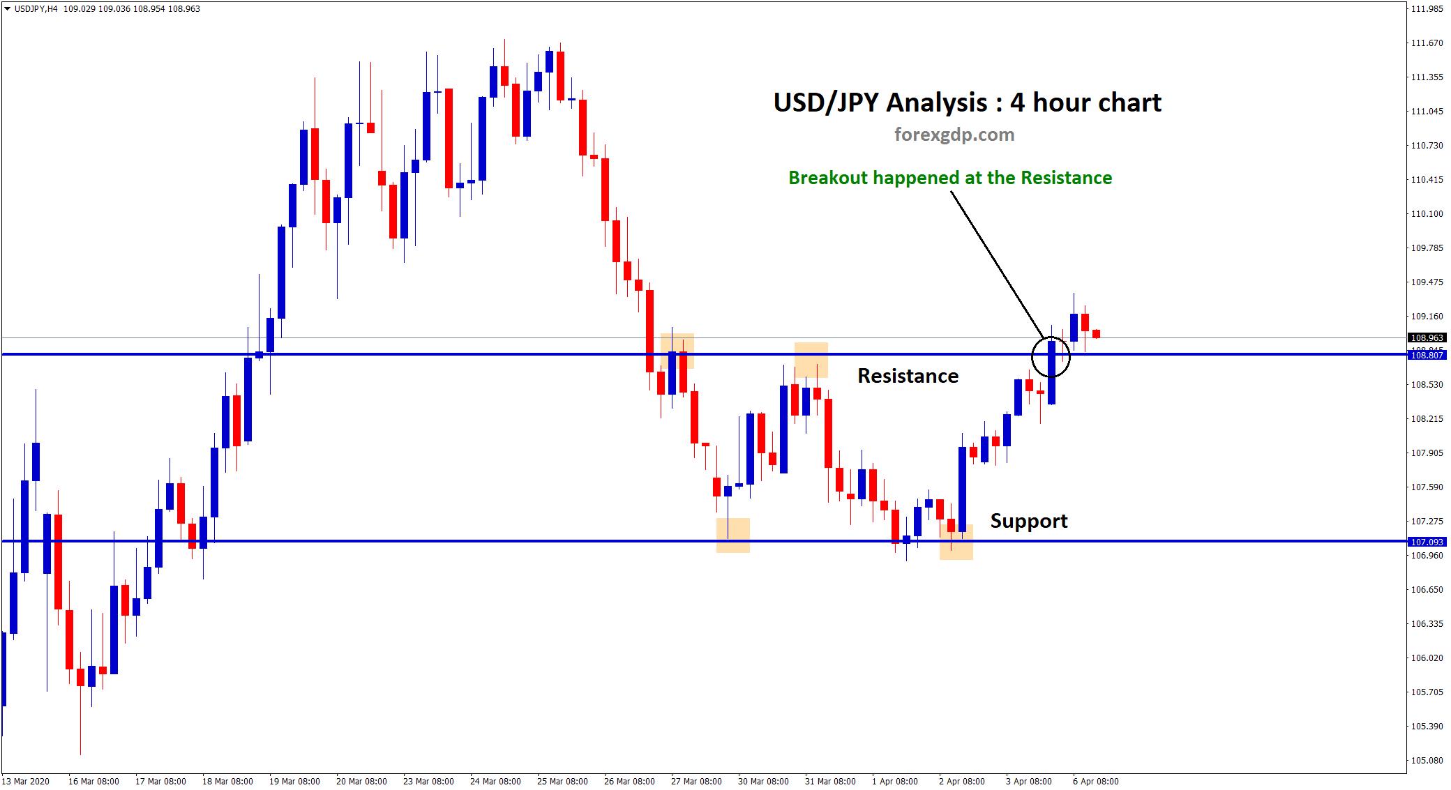 usdjpy chart analysis breakout in h4