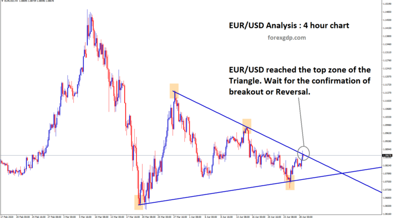 Triangle pattern in eurusd