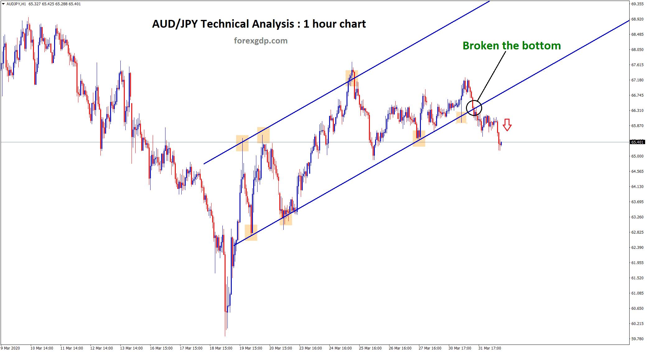 aussie yen broken the bottom zone of up trend line