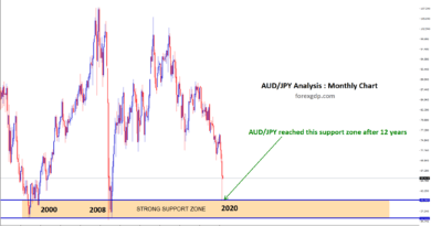 After 12 years, AUDJPY hit the strong support zone