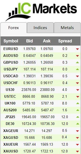 low spread forex broker for scalping