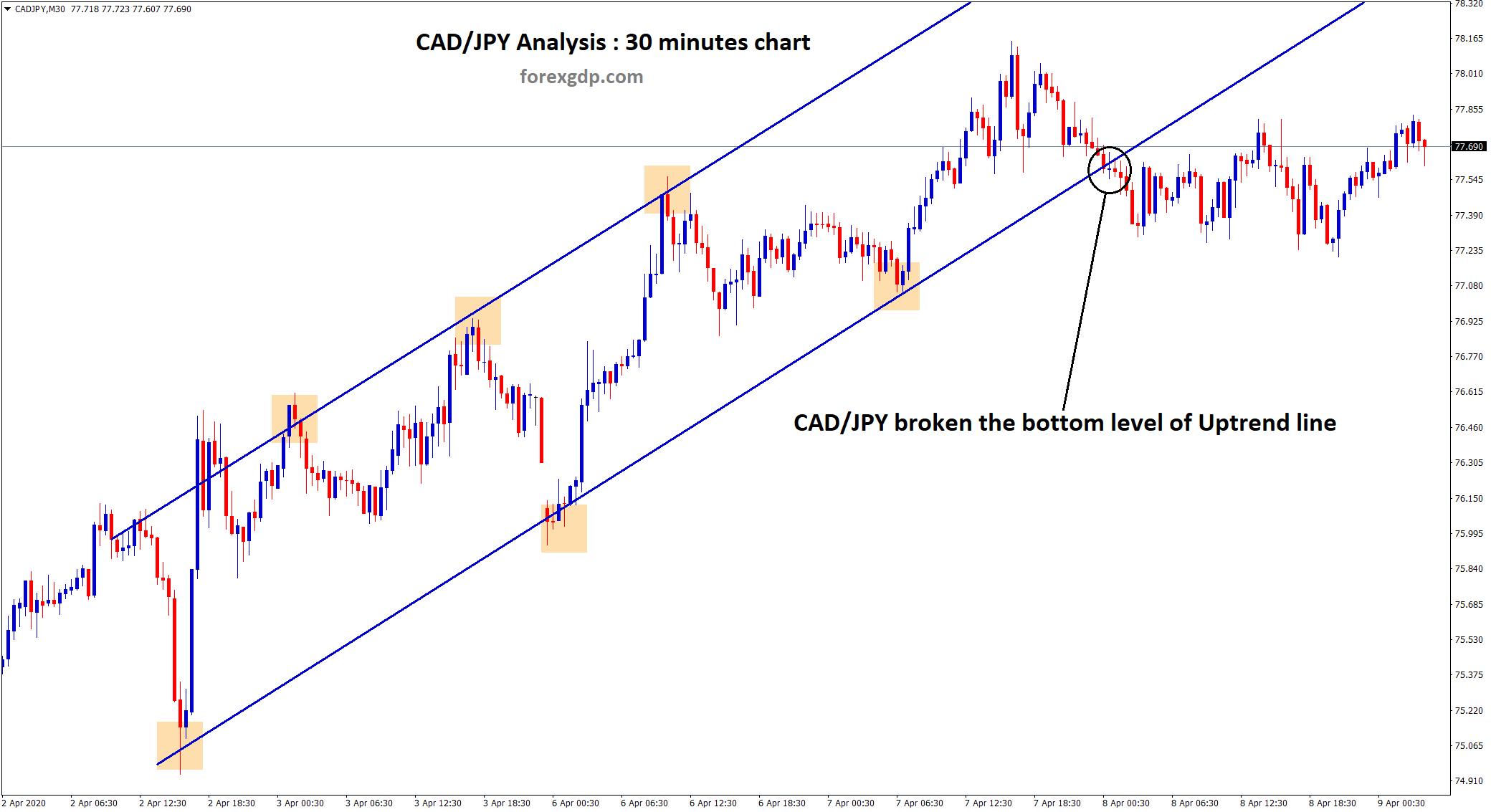 Descending channel broken in cadjpy 30 minutes chart