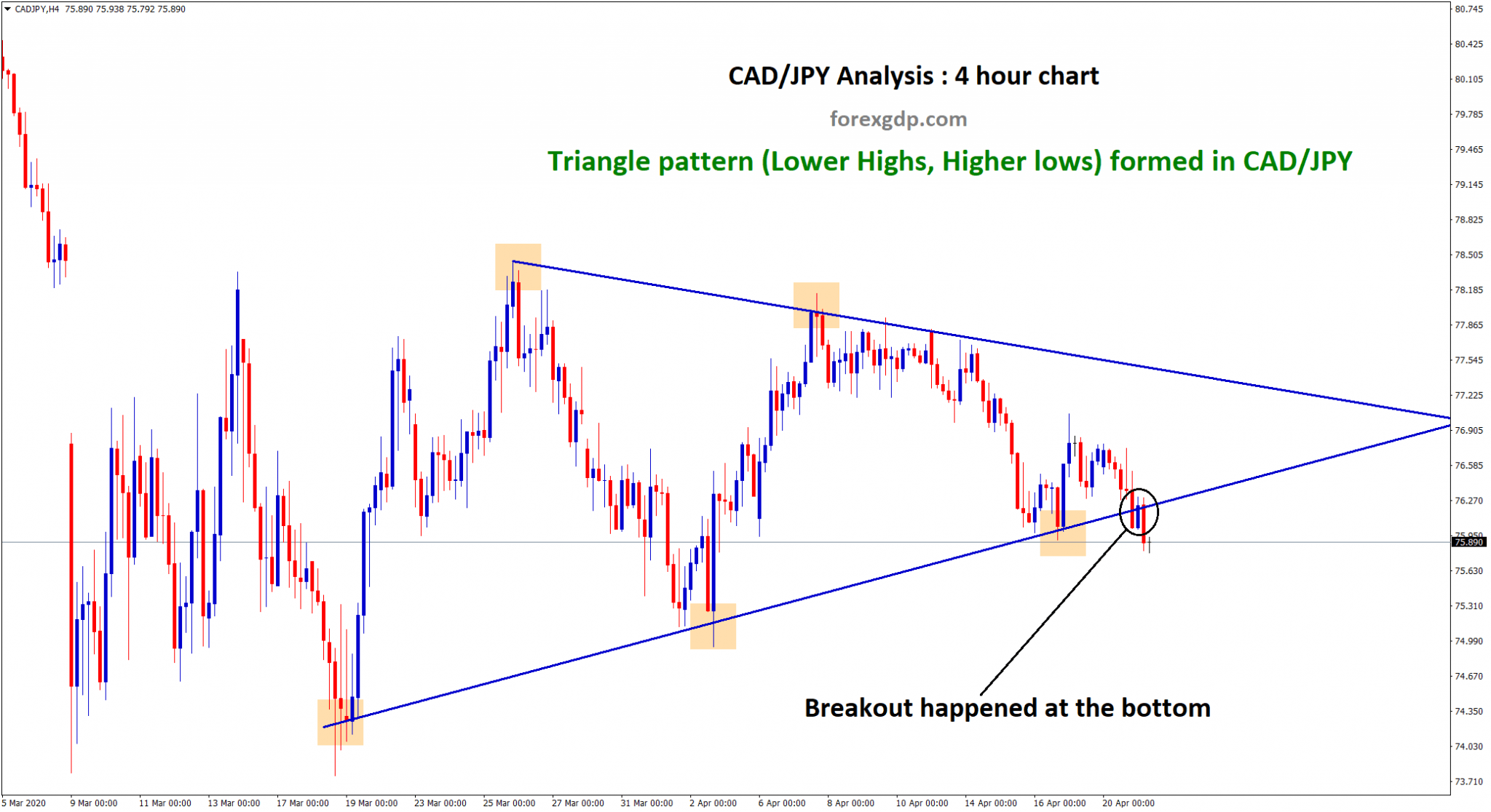 Triangle pattern breakout in CAD JPY forex pair