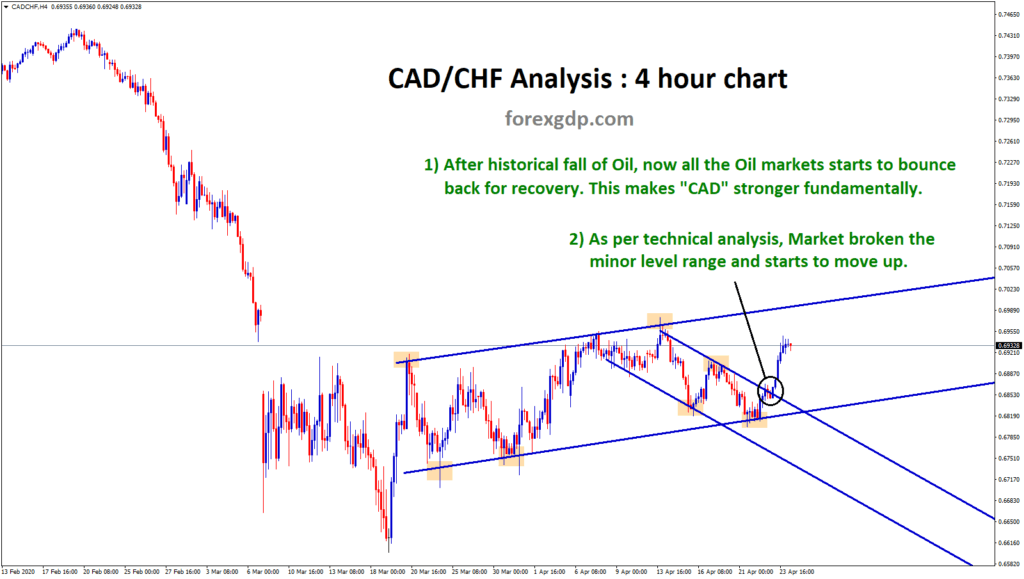 cadchf broken minor level and starts to move in an Uptrend