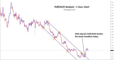 down trendline breakout in eur aud 1 hour chart