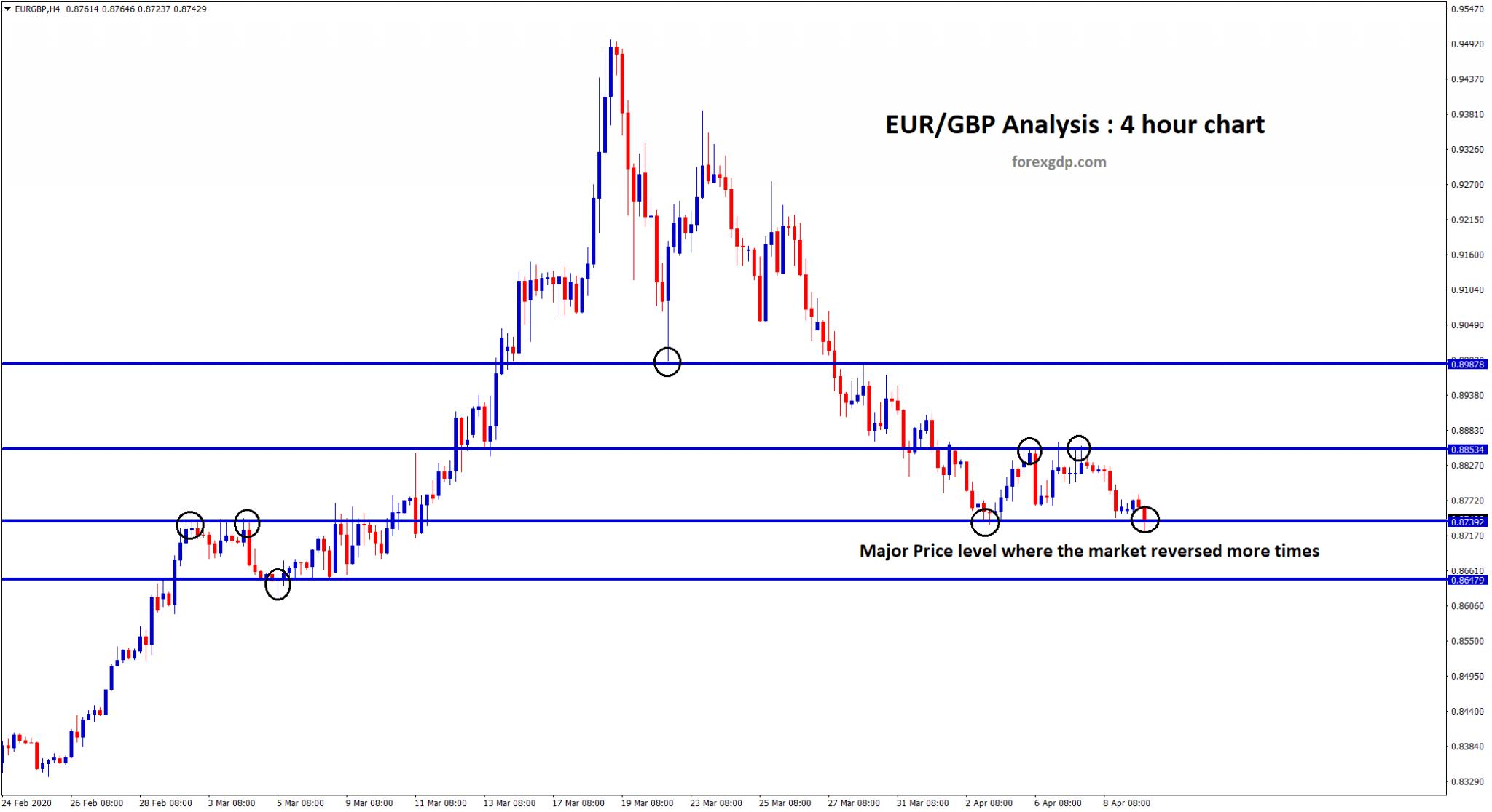 Major price level where EUR GBP reversed more times
