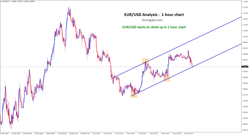 higher highs higher lows in eur usd 1 hour chart