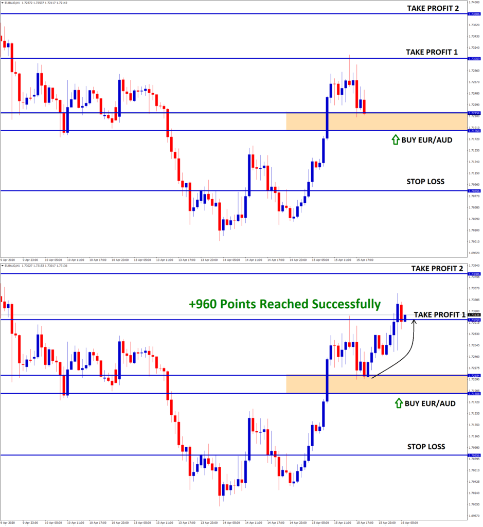 EUR AUD buy signal hits take profit 1 with +96 pips profit