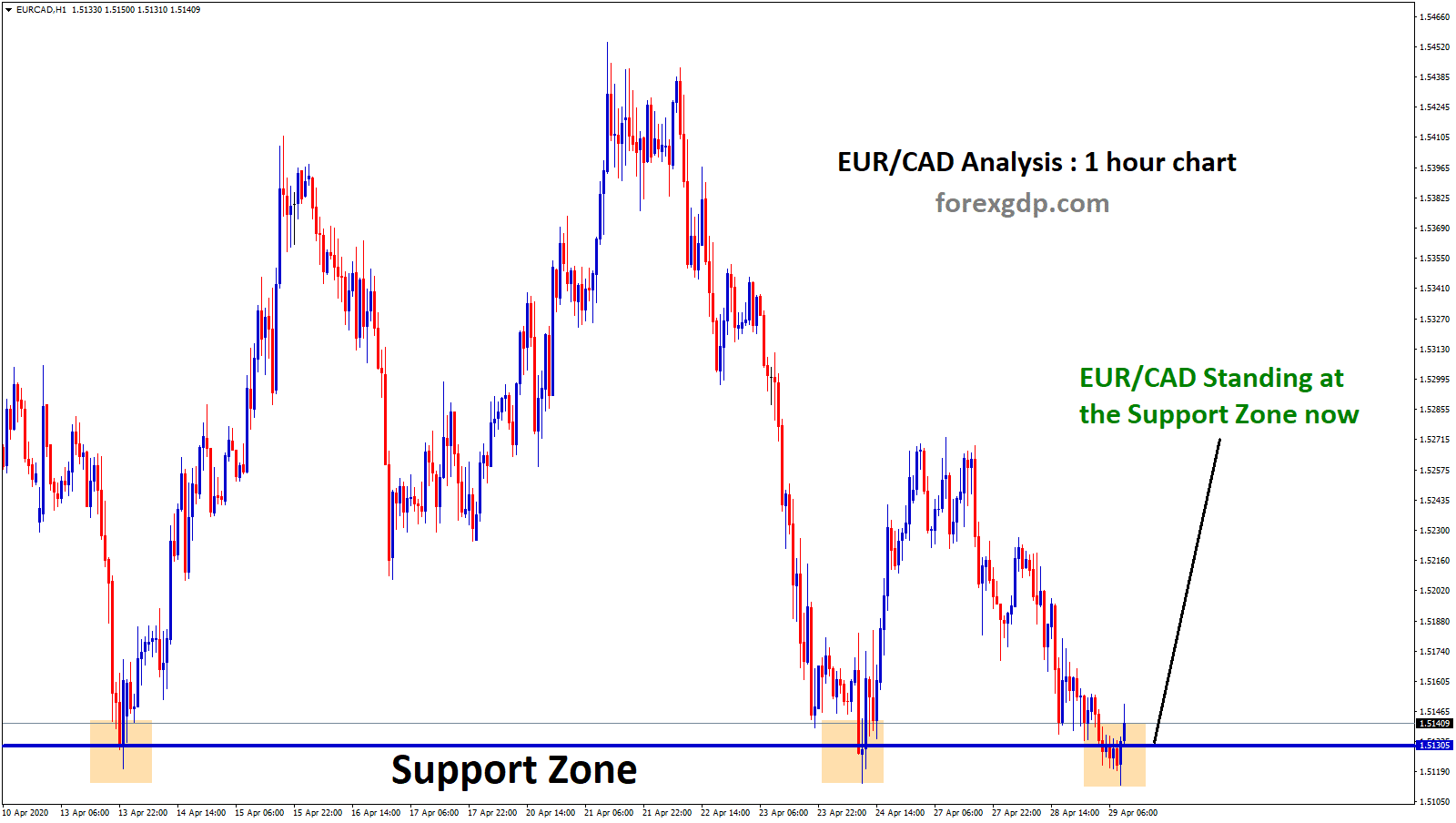 Support zone in eurcad forex chart
