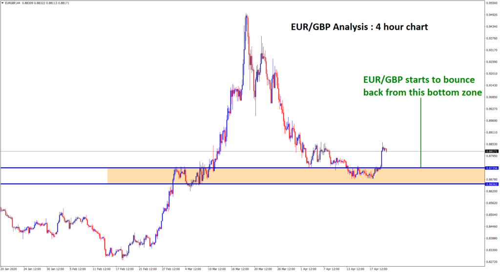 eur gbp bounce back from support zone in four hour chart