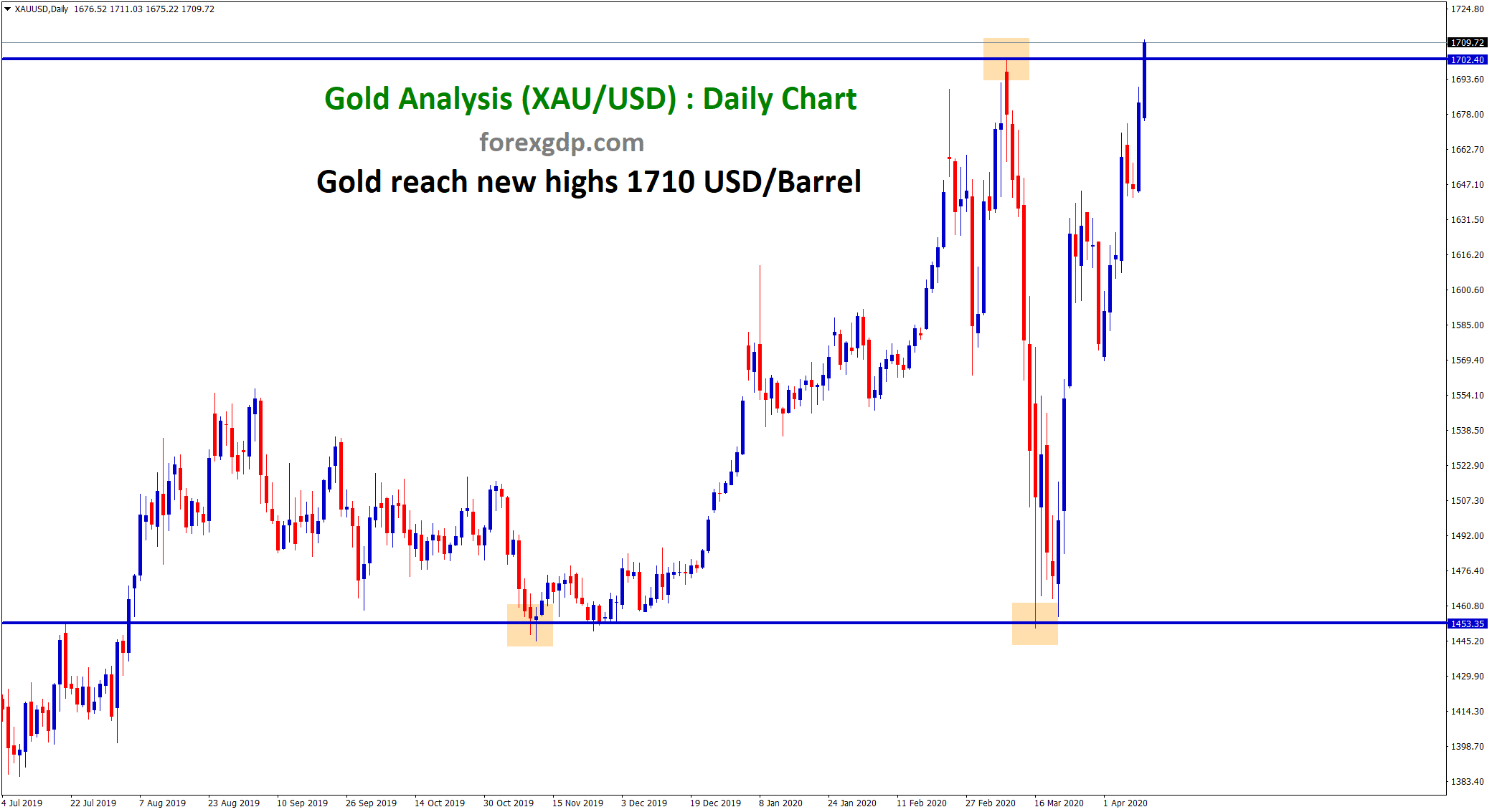 Gold XAUUSD rise to new highs 1710 USD per barrel