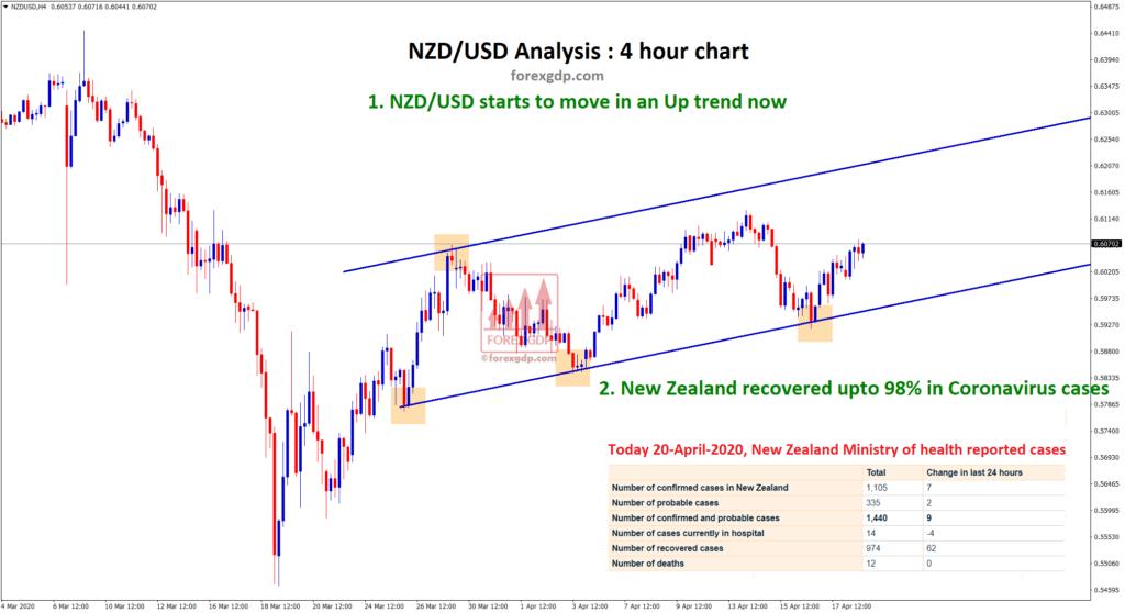 NZDUSD recover 98% in corona cases, So NZD USD getting stronger