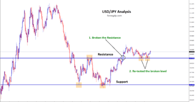 forex support and resistance market chart analysis
