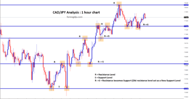 Old resistance becomes new support level in cad jpy forex chart