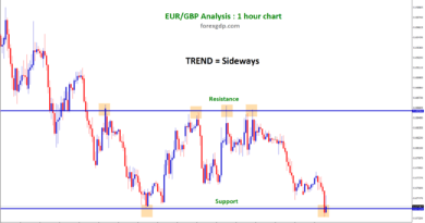 EUR GBP trend sideways between support and resistance level