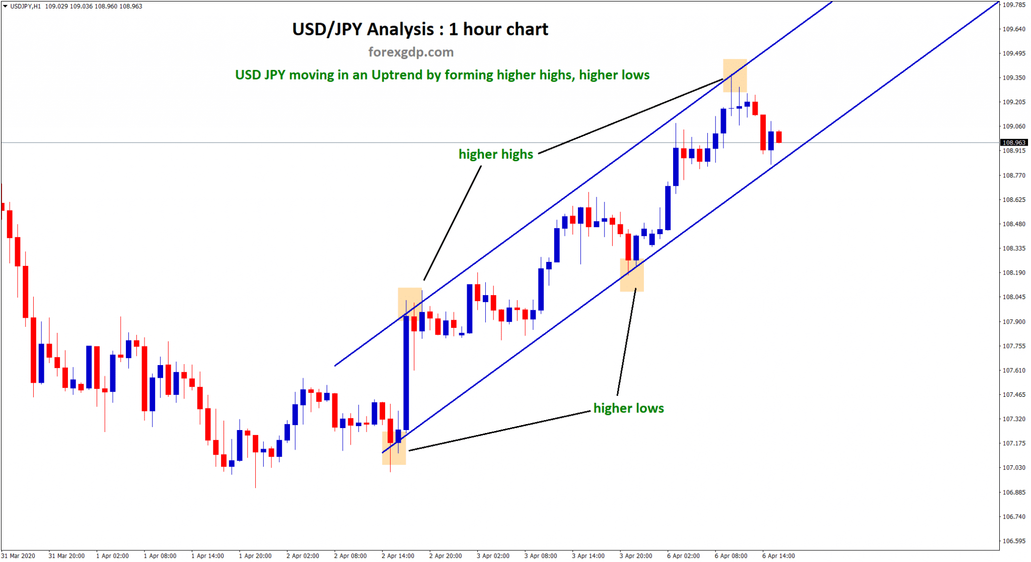 higher highs higher lows in usd jpy uptrend