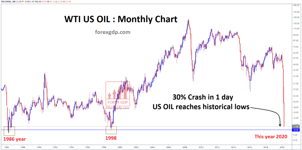 Oil price reach historical lows very cheap price for buying crude oil now