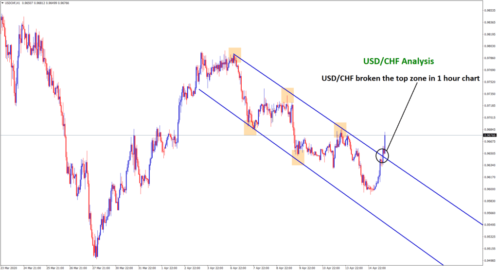 usd chf broken the top zone of the downtrend line in hourly chart