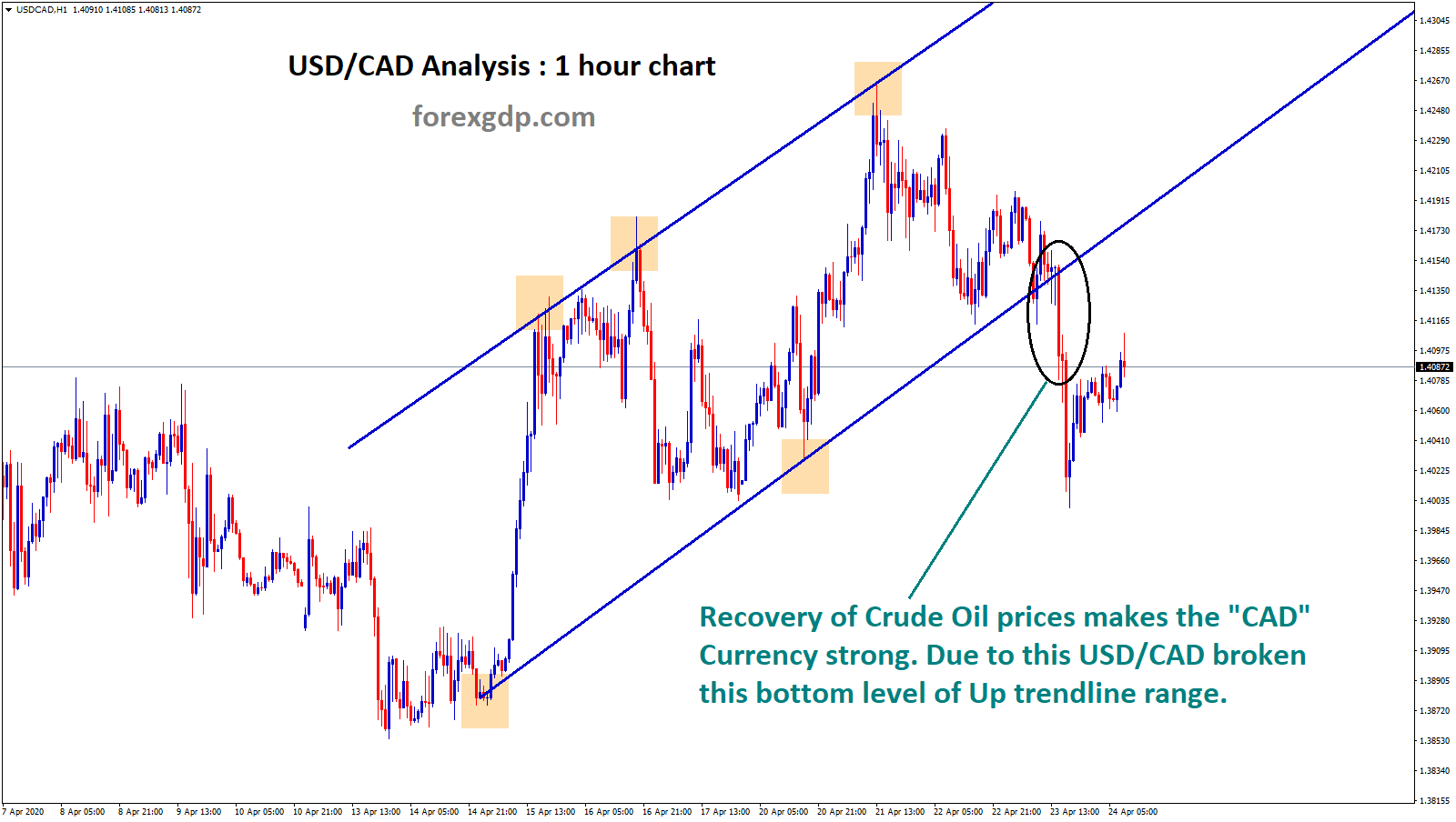 usdcad correlation with Crude Oil - breakout occurs