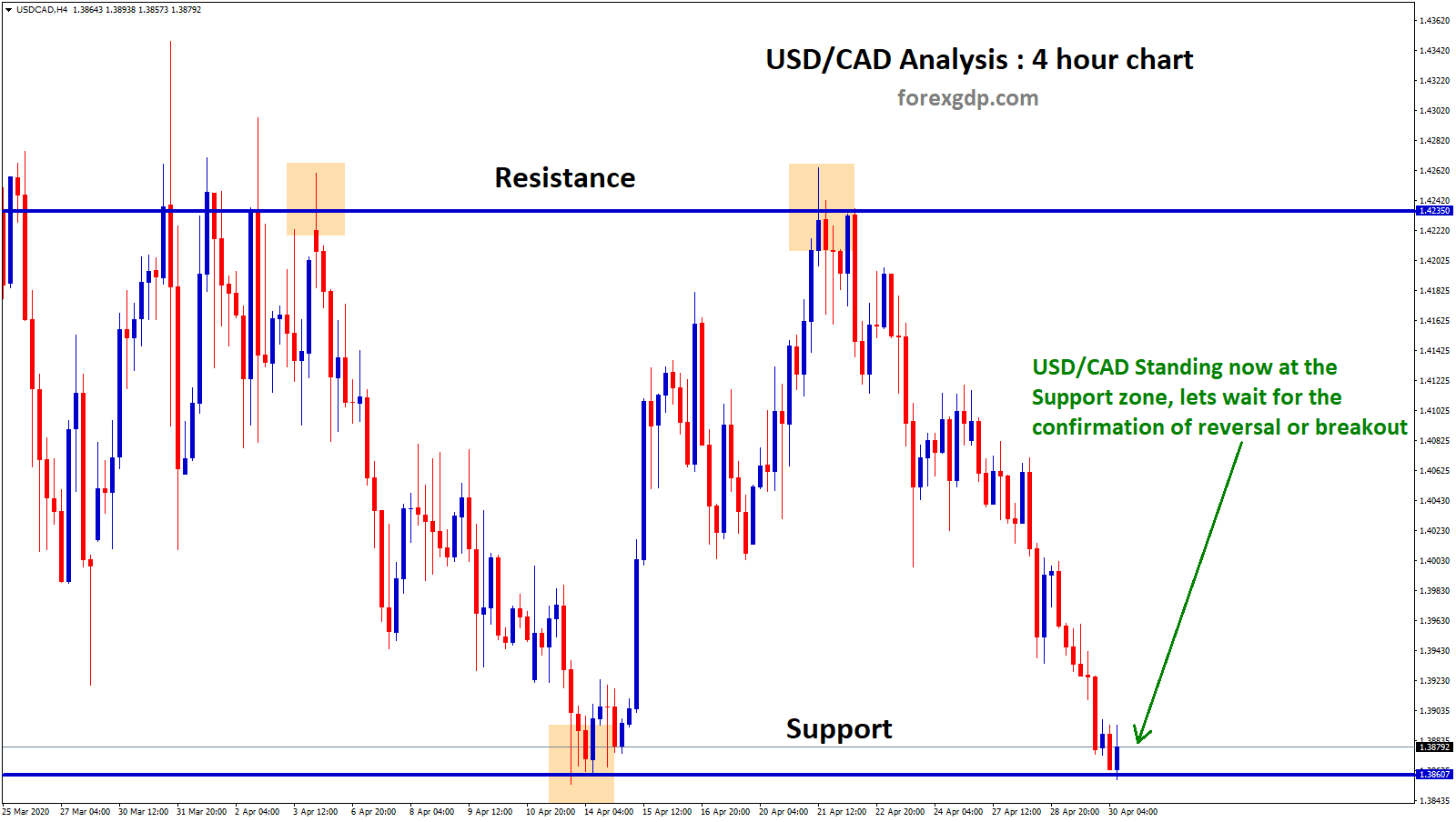 usd cad in support zone in 4 hour chart
