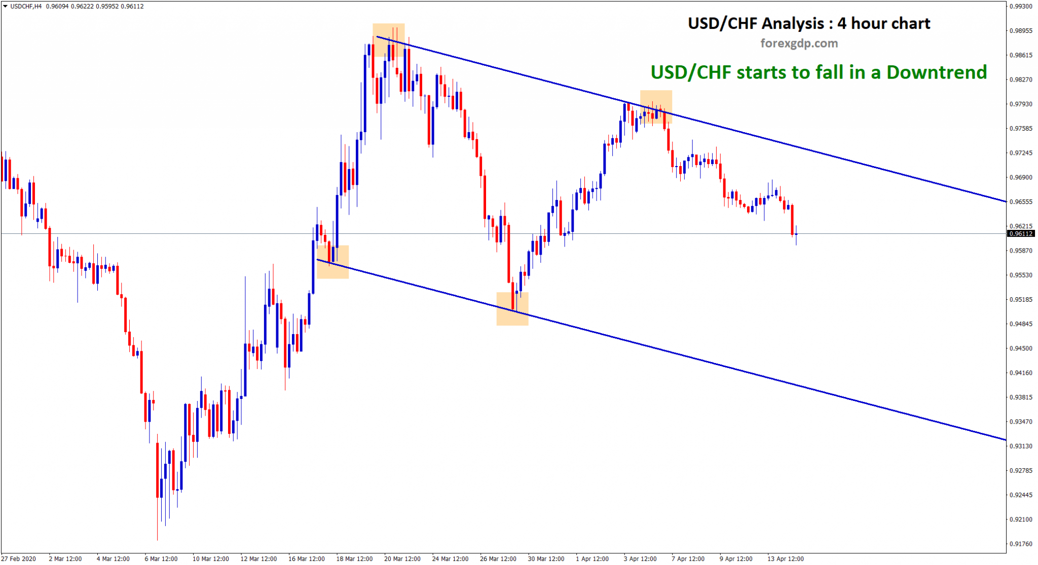 USD CHF fall down in a down trend range on 4 hour chart