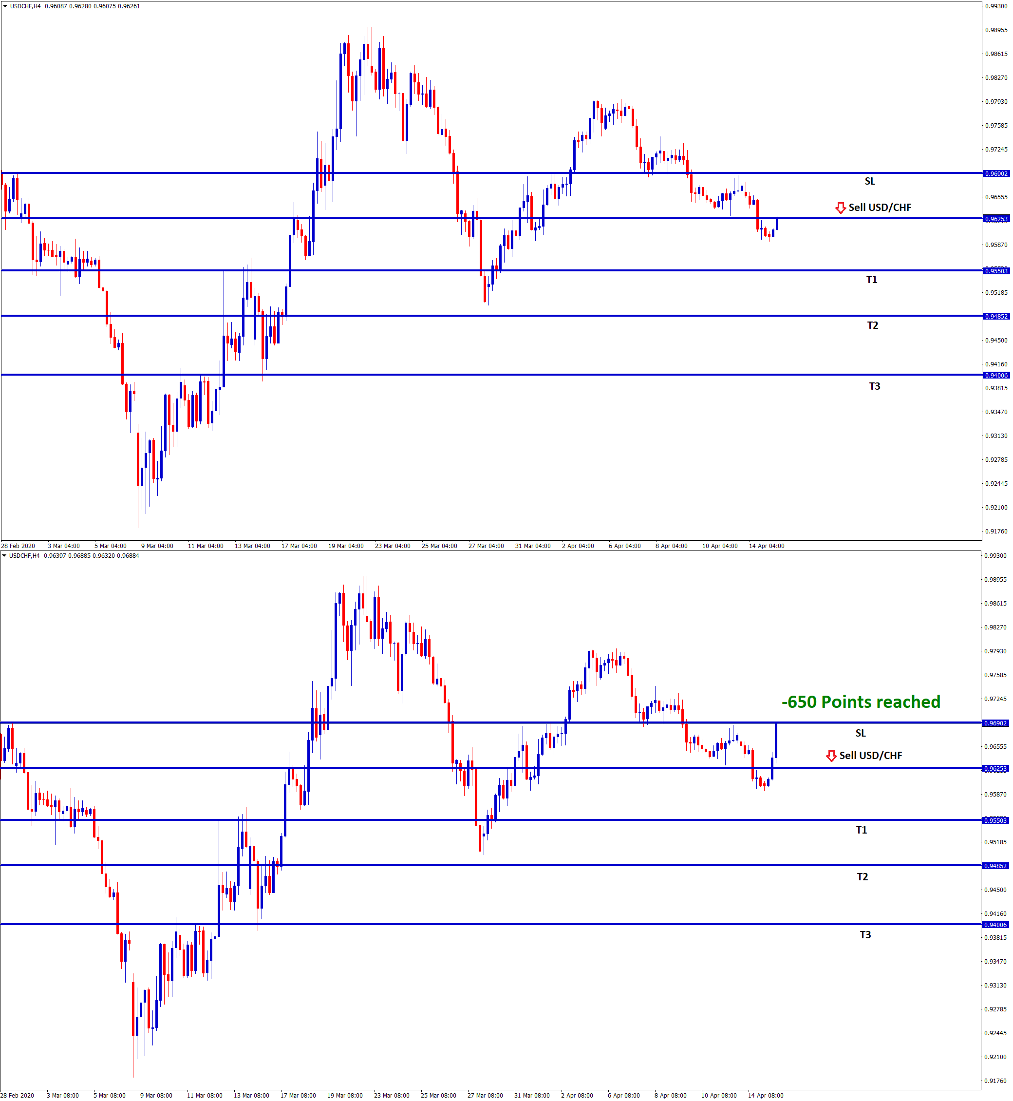 -650 points stop loss price made in usd chf buy signal