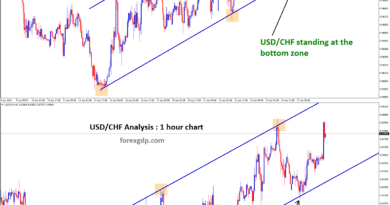 Reversal from bottom support zone in usdchf trend line