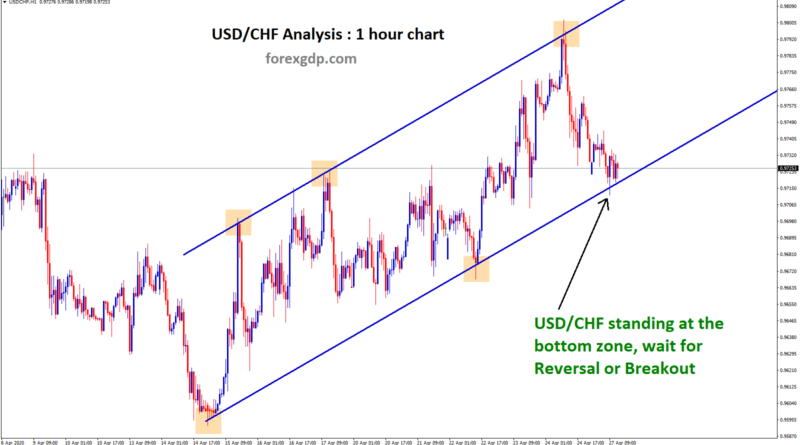 usdchf standing at the bottom support zone