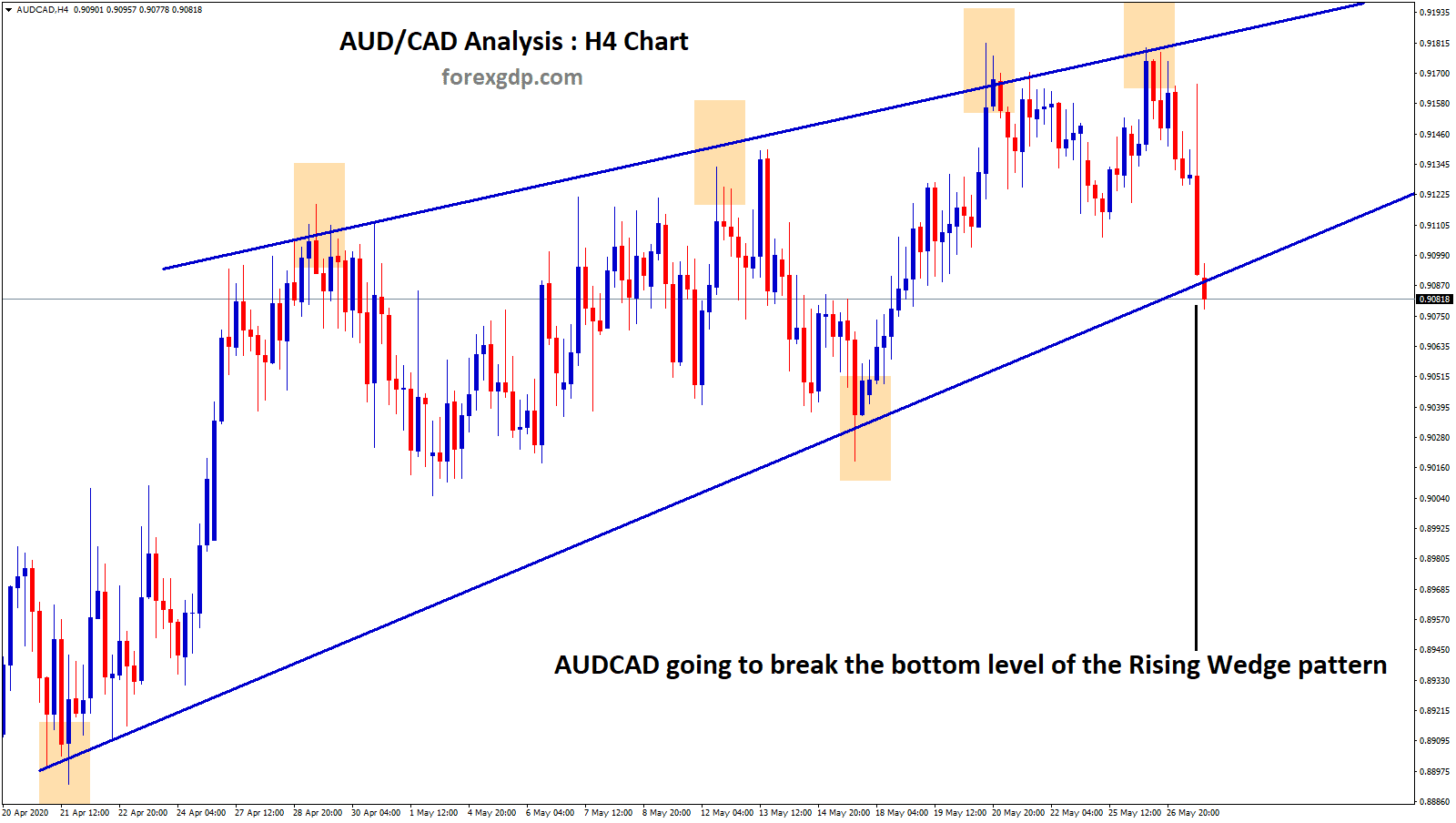 AUDCAD rising wedge pattern going to break the bottom