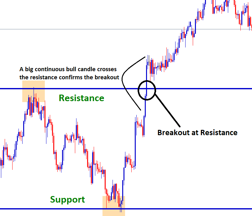 confirm breakout at resistance level