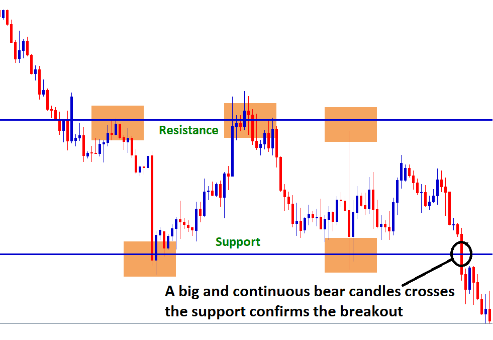 support breakout confirm by continuous bear candles