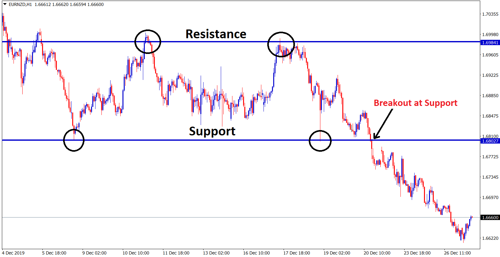 Breakout at support in eurnzd