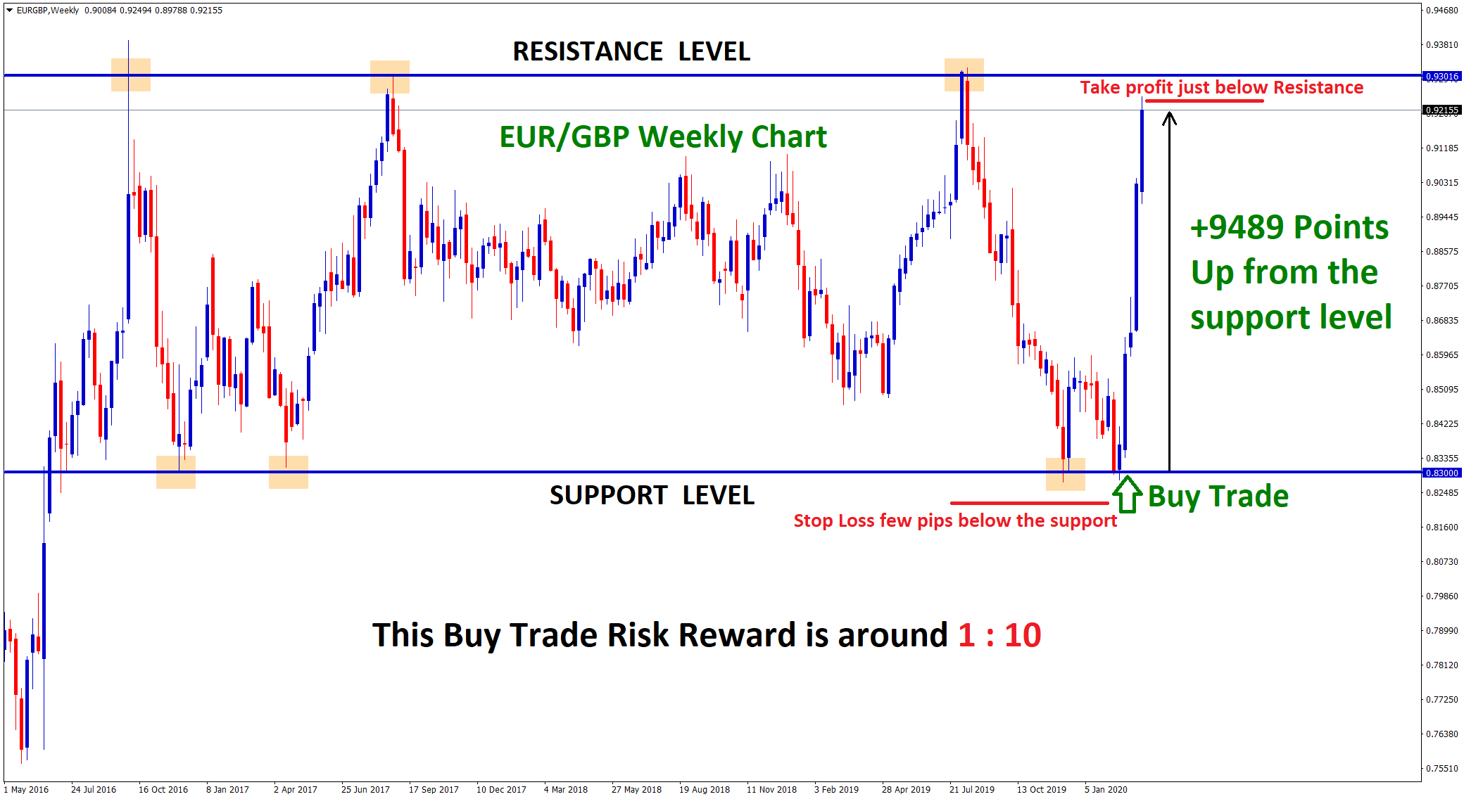 Buy trade at support, close at resistance in eurgbp weekly chart