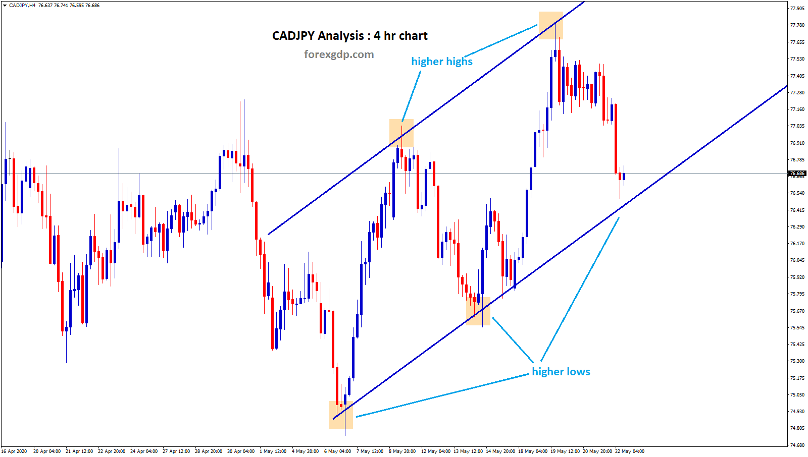 CADJPY reach trend line support in 4 hr chart
