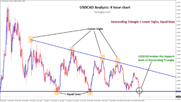 Descending Triangle breakout in USDCAD 4hr chart