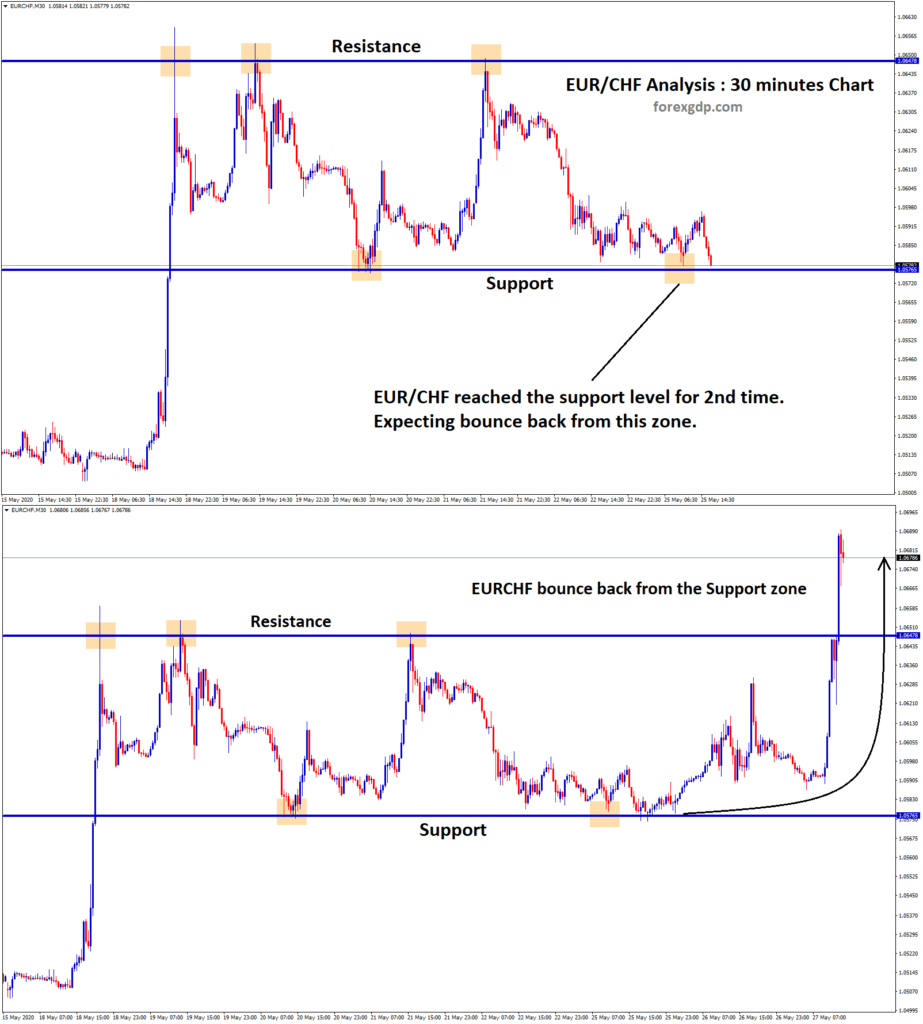 EURCHF support level bounce back from resistance zone