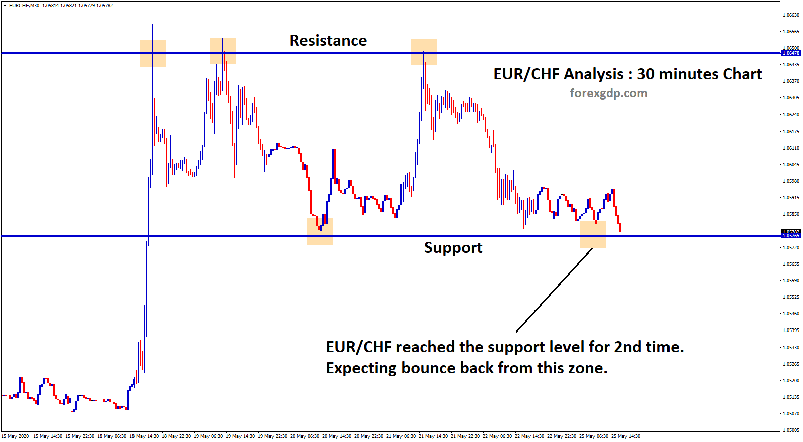 EURCHF support level reached in 30 minute chart