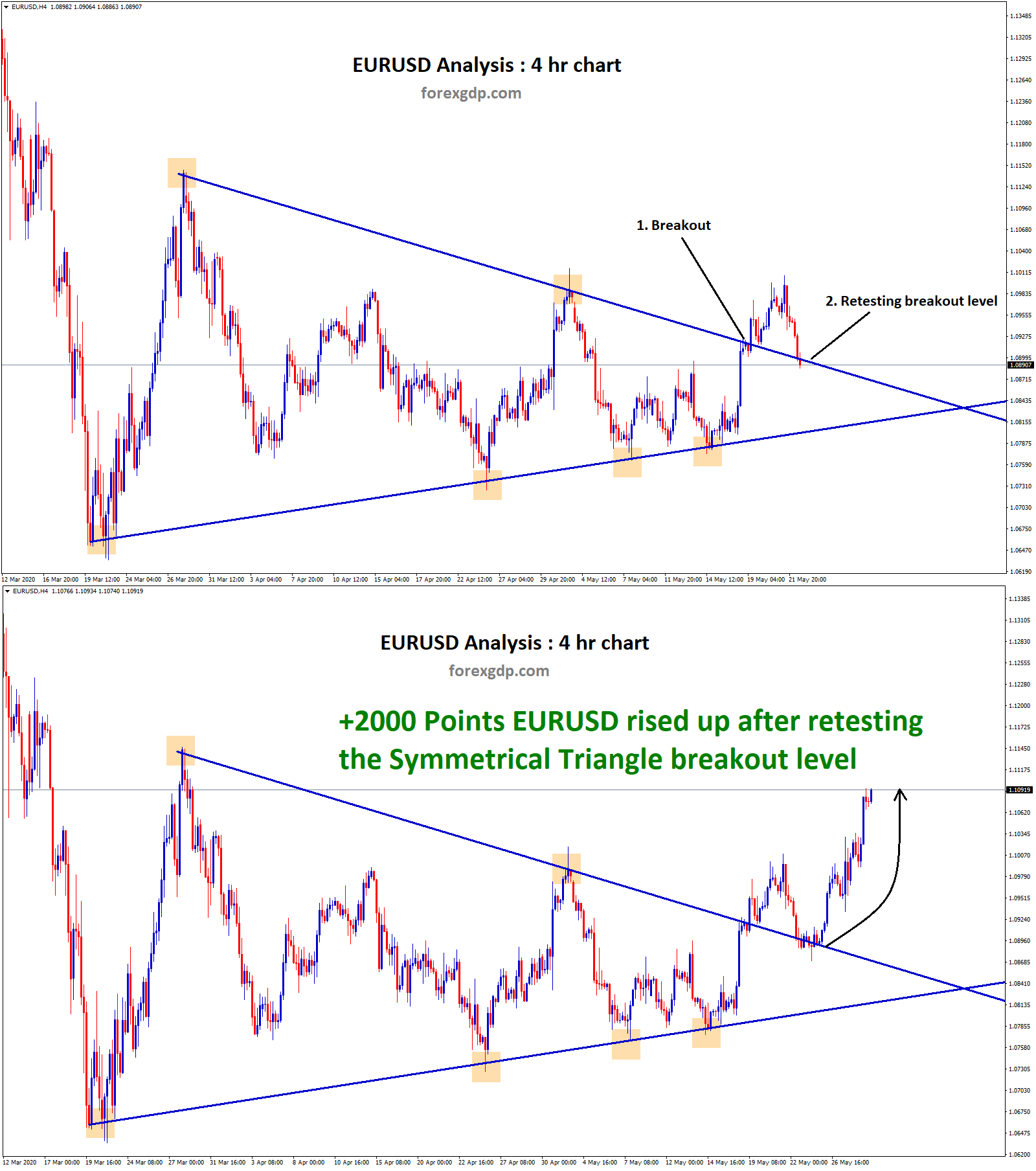 EURUSD Symmetrical triangle breakout and retesting occurs 1