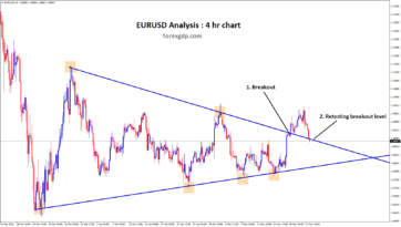 EURUSD Symmetrical triangle breakout and retesting occurs