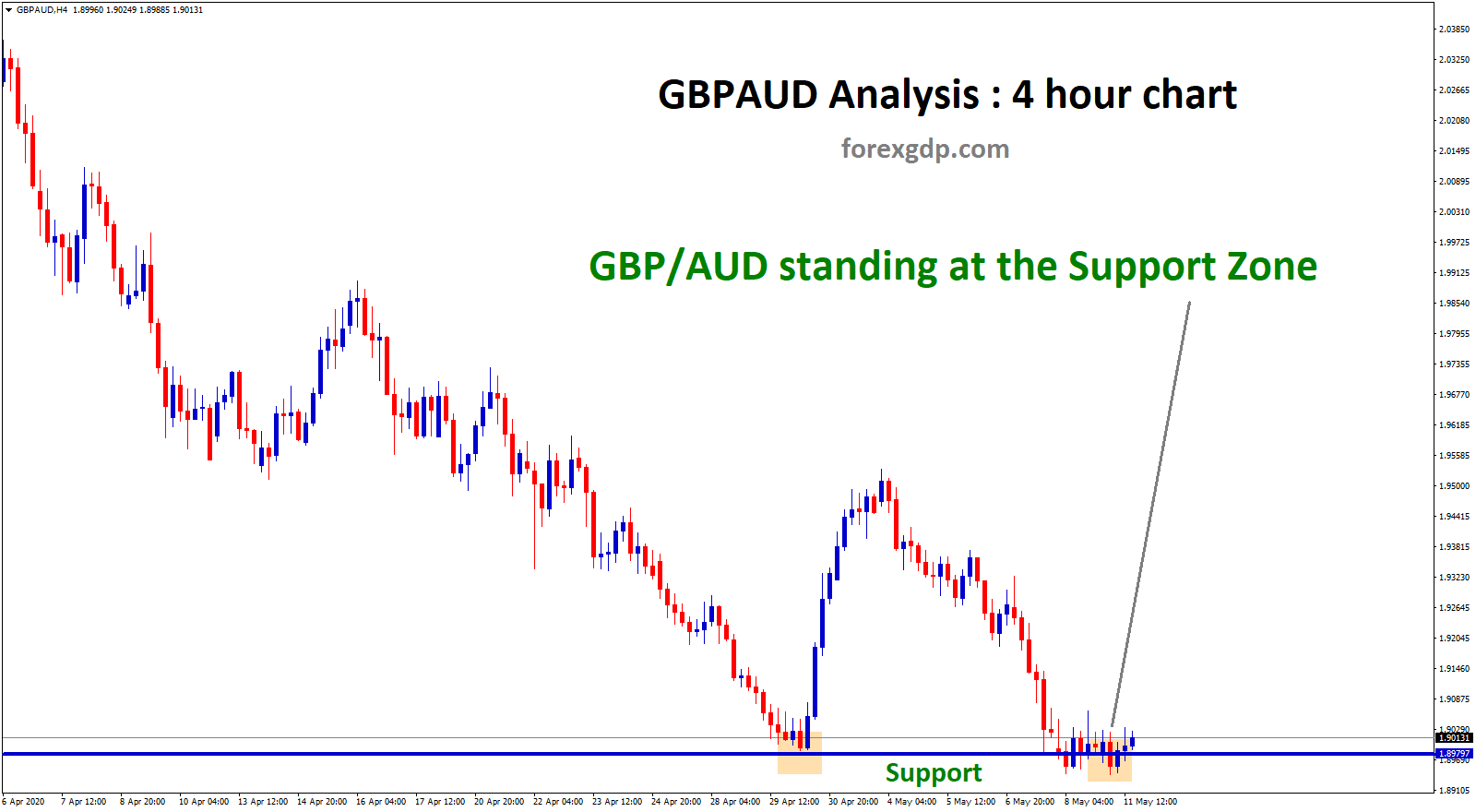gbpaud will rebound from the support zone