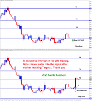 GBPAUD move from support achieved profit one successfully