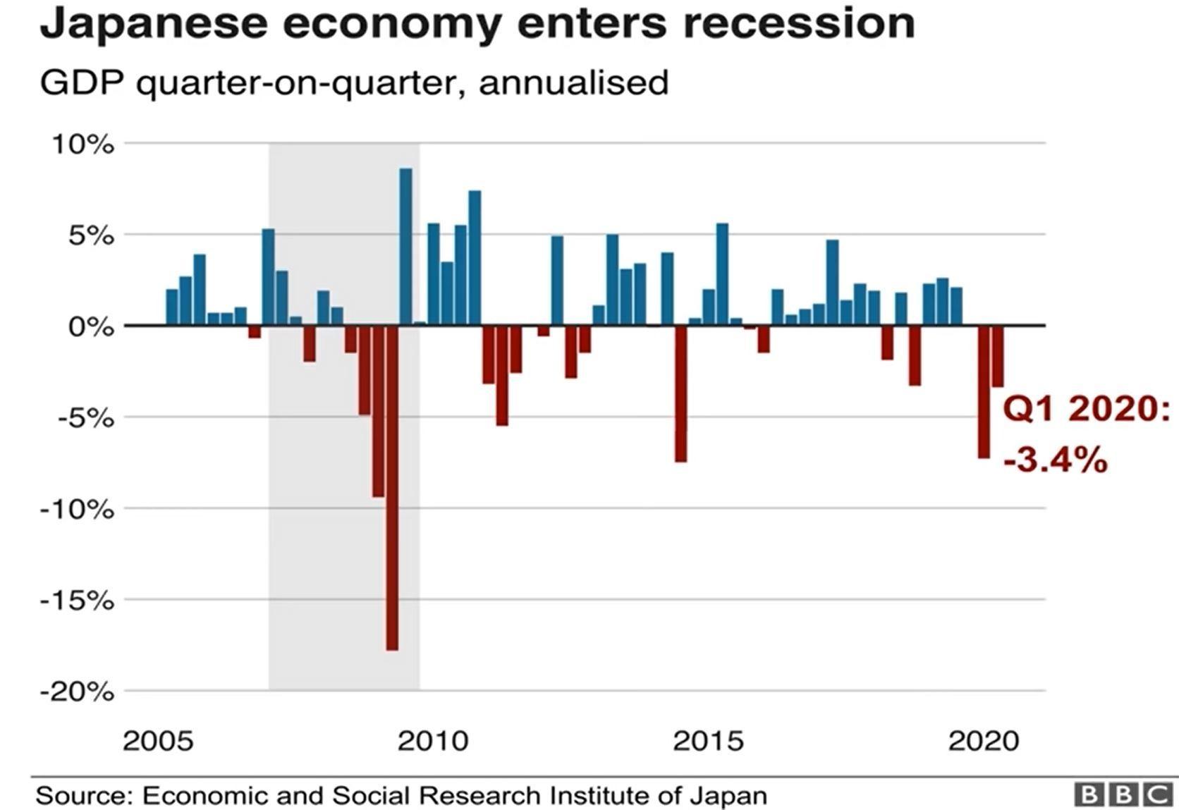 Japan economy enters recession