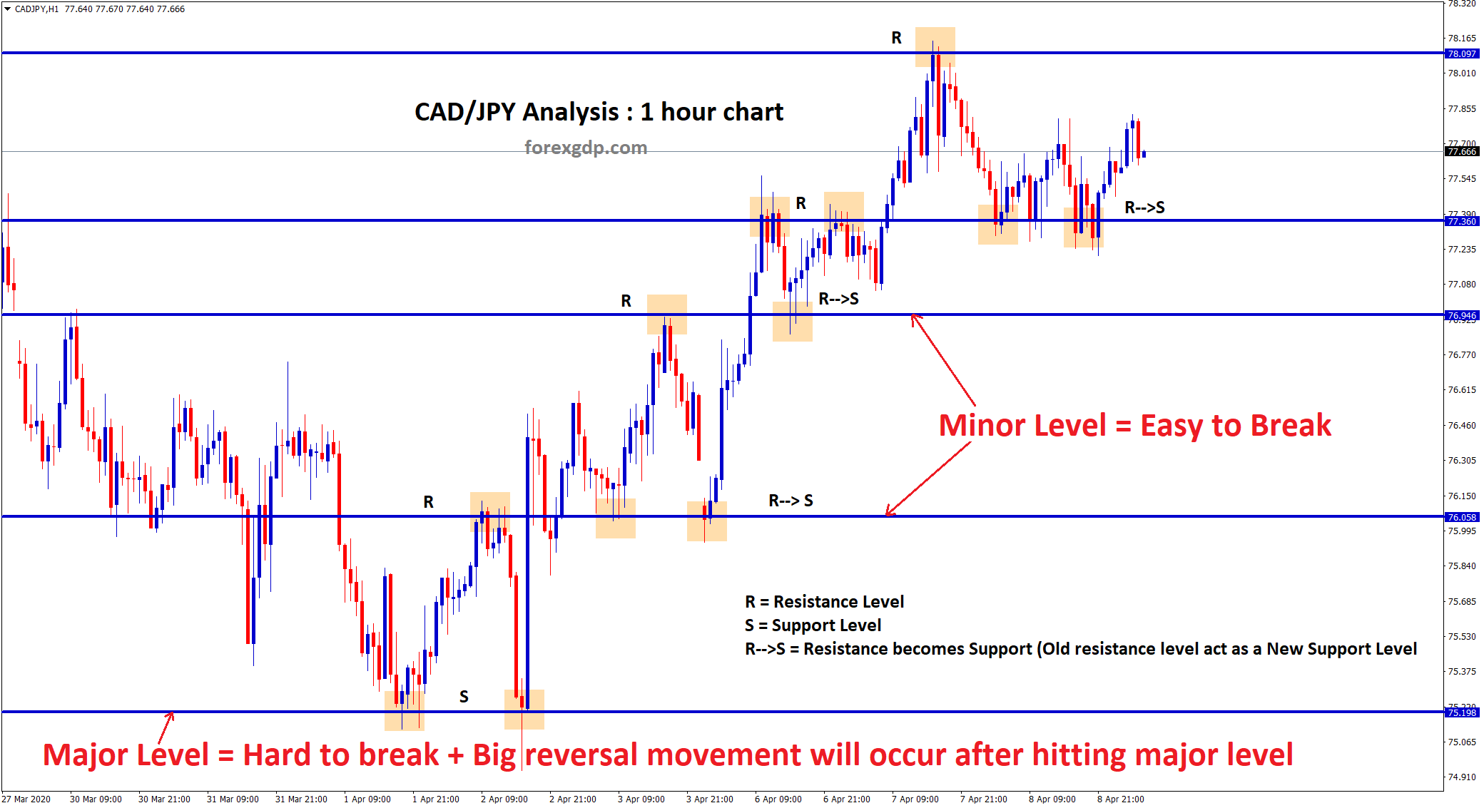 minor and major support and resistance level difference
