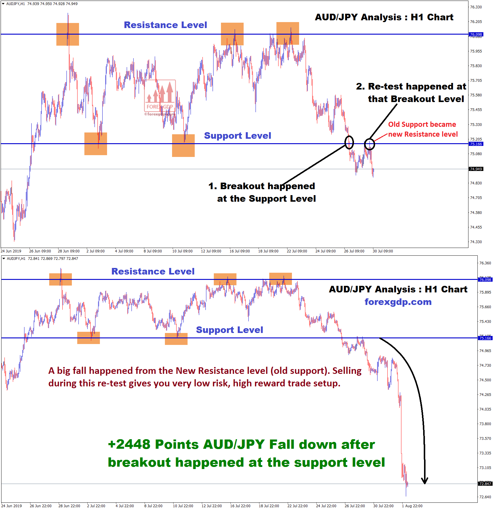 old support becomes new ressitance level in audjpy 1 hour